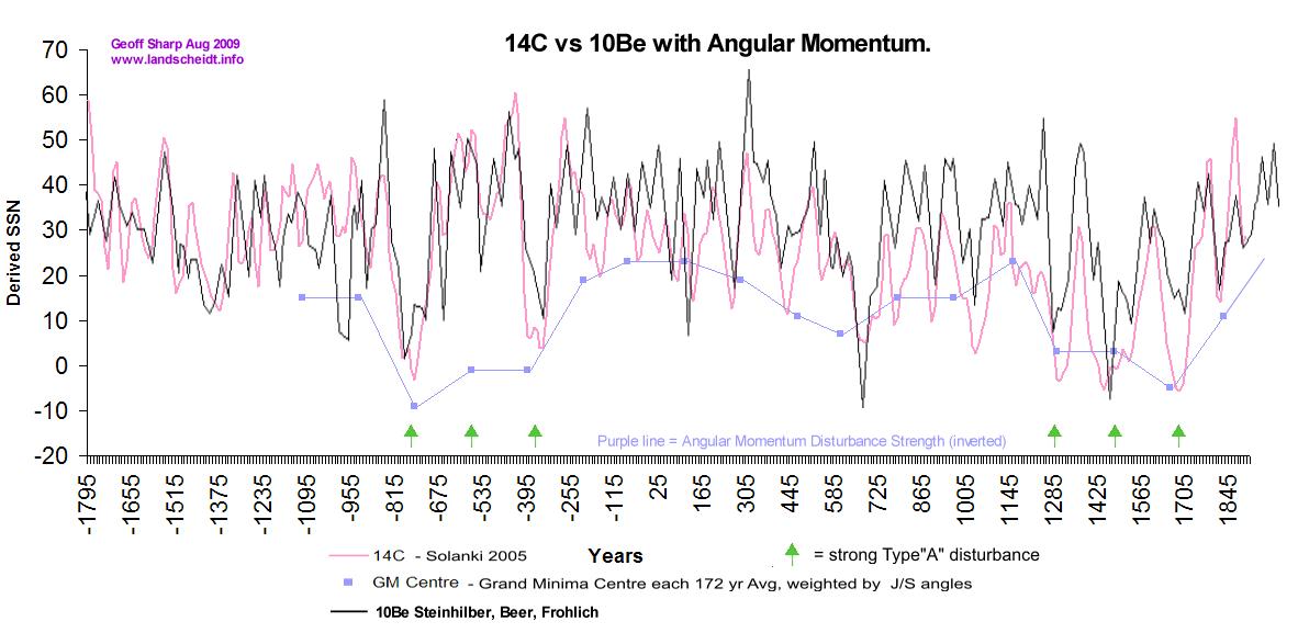 Hiding the Decline | Climate Etc
