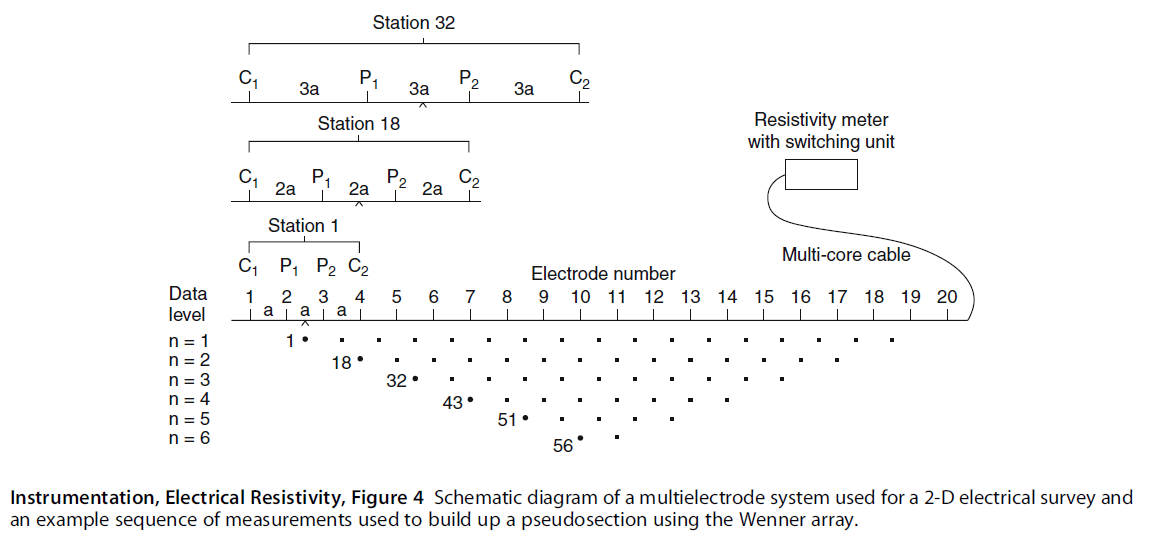 Image result for multi electrode arrays for geophysics