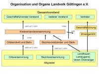 Organigram Landvolk Göttingen