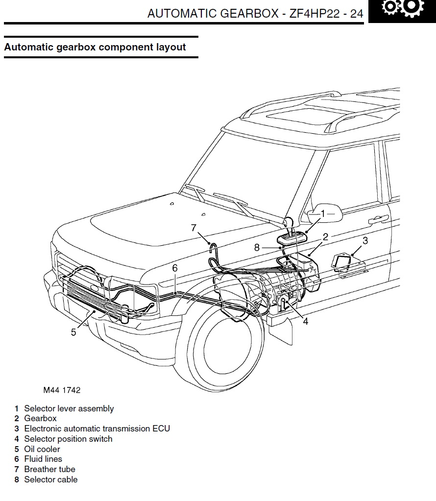 Land Rover Discovery 2 Auto Gearbox Problems