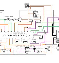land rover defender alarm wiring diagram wiring diagram lapland rover defender alarm wiring diagram nissan juke [ 2125 x 1333 Pixel ]