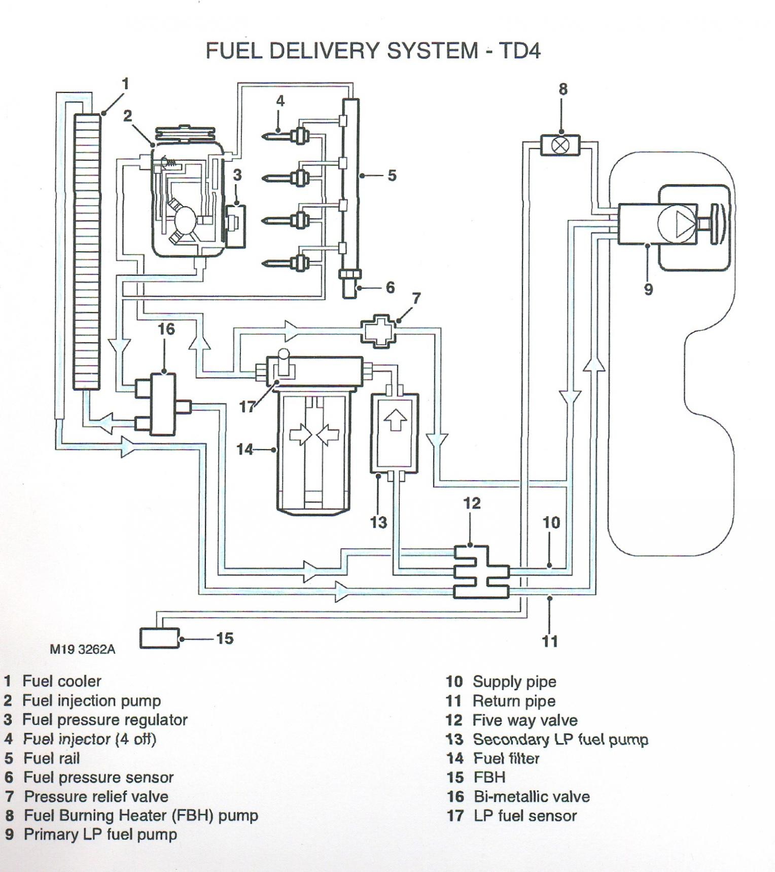 2000 Land Rover Discovery Engine Diagram