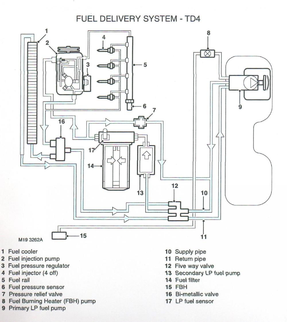 medium resolution of  diagrams 14221048 rover engine diagrams range rover engine freelander td4 wiring diagram at cita asia 2003 land