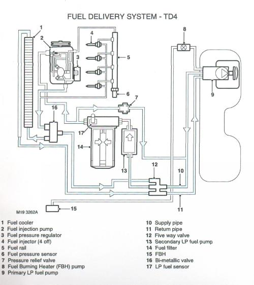 small resolution of  diagrams 14221048 rover engine diagrams range rover engine freelander td4 wiring diagram at cita asia 2003 land