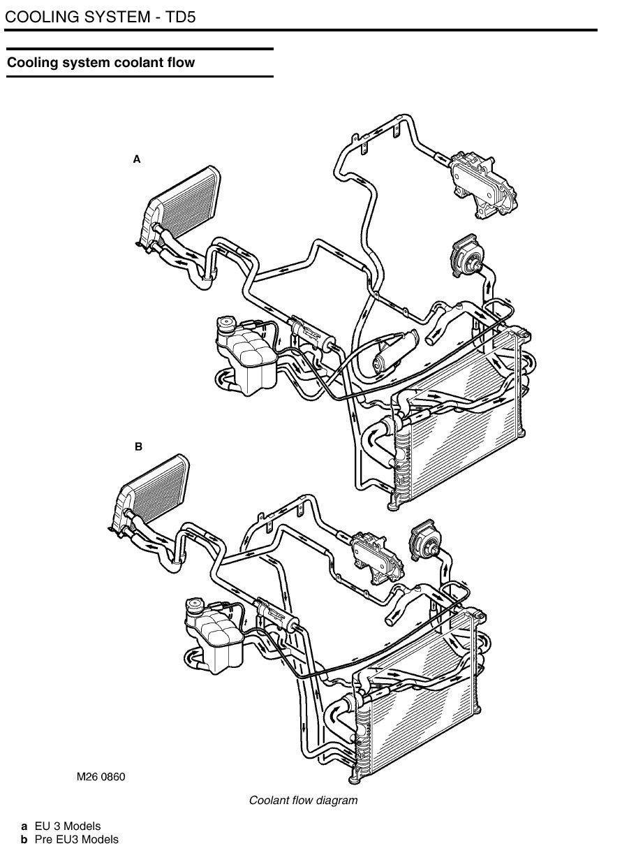 medium resolution of land rover discovery engine diagram range rover p38 engine range rover p38 engine diagram