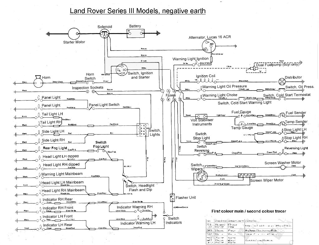 land rover series ii wiring diagram