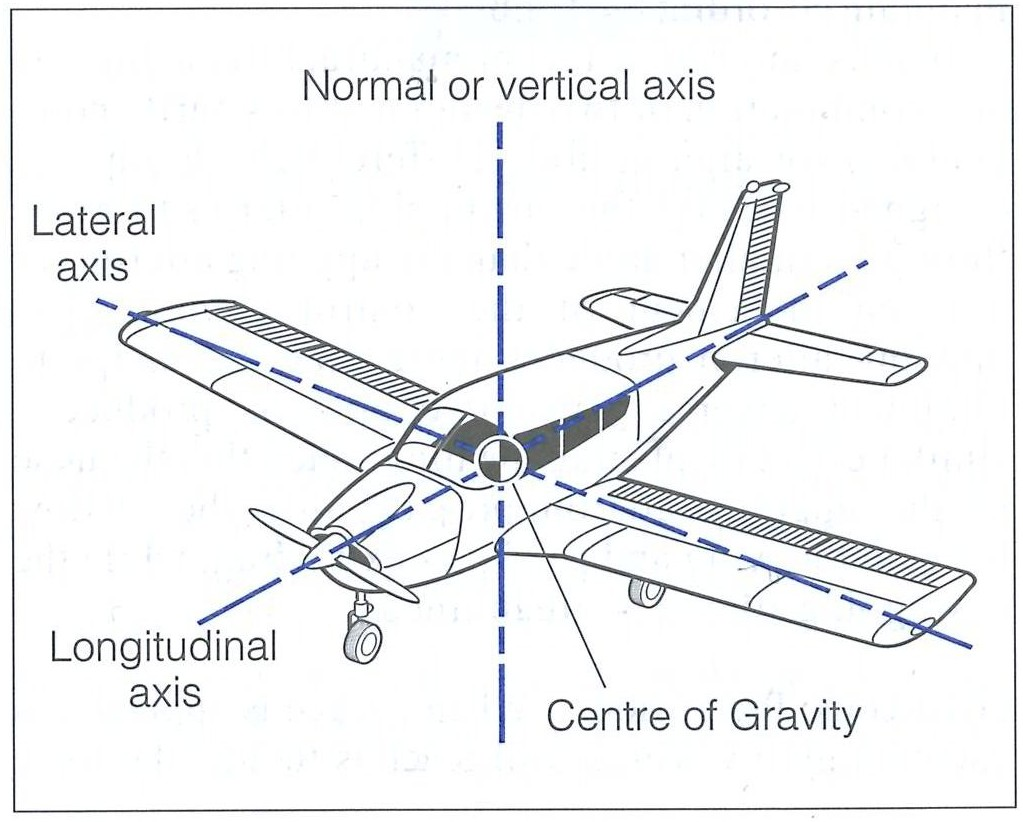 Attitudes and Movements, Langley Flying School