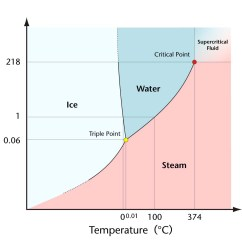 Phase Change Of Water Diagram Big The Everyday Thinkers Why Cold Drinks Quotsweat Quot