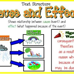 Better Sentence Structure Through Diagramming Tool To Create Architecture Diagram Adverbs Of Cause And Effect Langports