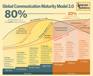 Global Communication Maturity Model used in a translation quote