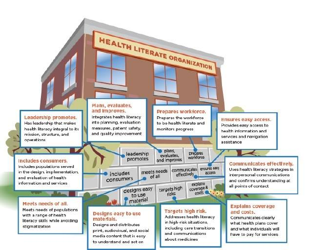 health literacy by Language Solutions in St. Louis