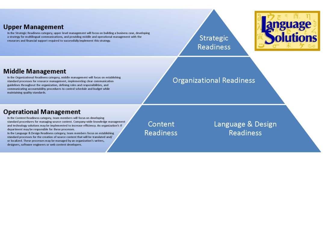 Global Communication Readiness