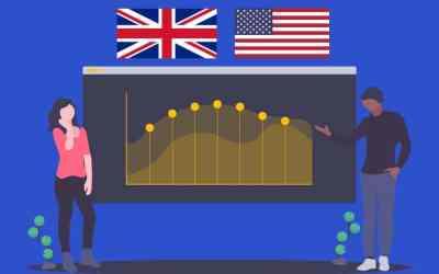 Niveau de maîtrise de l'anglais en France en 2018