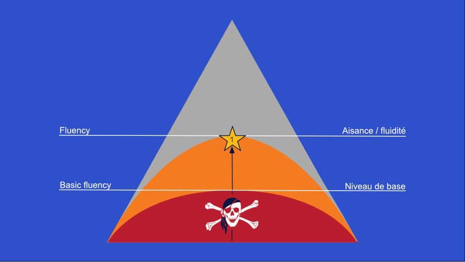 Les 4 niveaux de maîtrise d'une langue : niveau 2