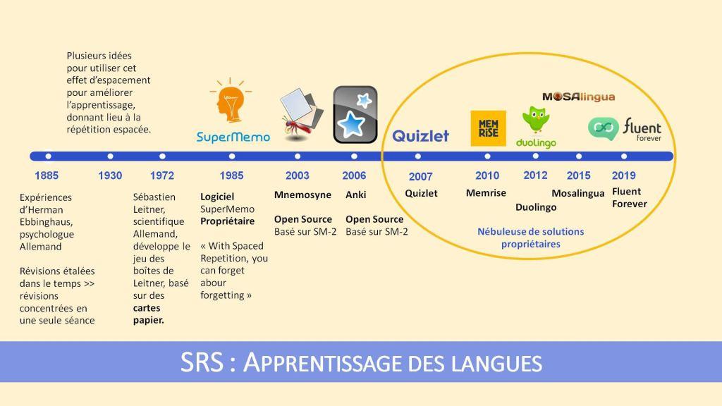 Panorama (non exhaustif) des applications utilisant la répétition espacée dans le domaine de l'apprentissage des langues