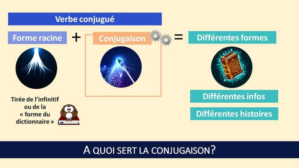 La conjugaison est une mécanique de transformation qui permet, à partir d'un verbe de base, de raconter des histoires différentes ou de transmettre des informations différentes.