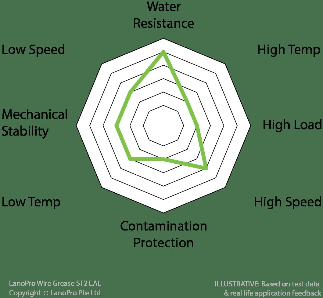 Scandinavian supplier of world-class EAL / VGP lubricants