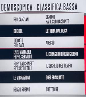 Foto classifica prima serata Sanremo 2018 (cantanti a rischio eliminazione)
