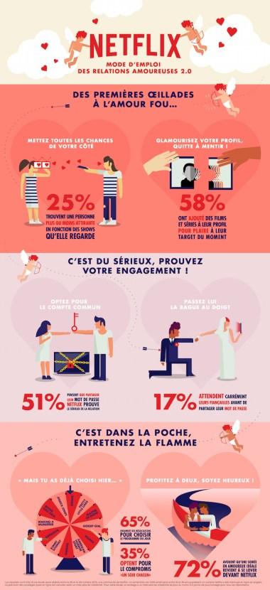 netflix-amour-2.0-infographie-copie
