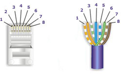 How To Make A Category 5 Cat 5E Patch Cable