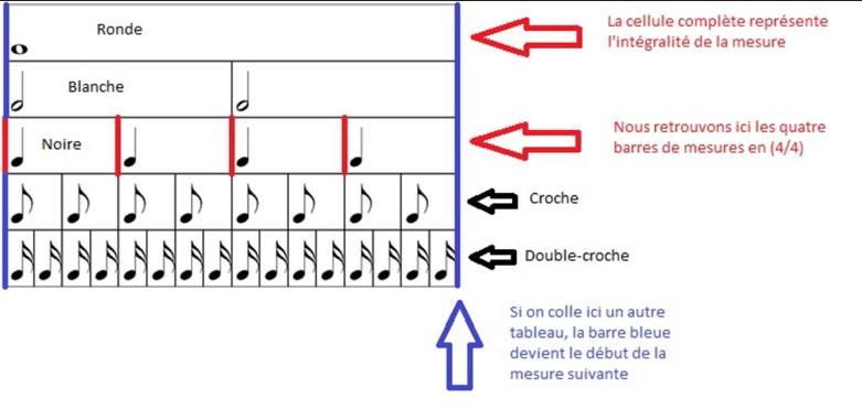 Duree des notes - Percussions Corporelles