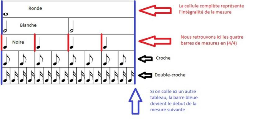Percussions corporelles - Duree des notes - Lanthropophone