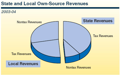 California Franchise Tax Board - California State Tax
