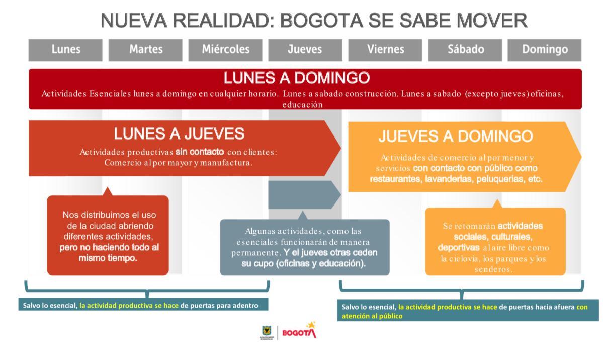 Bogotá inicia una Nueva Realidad
