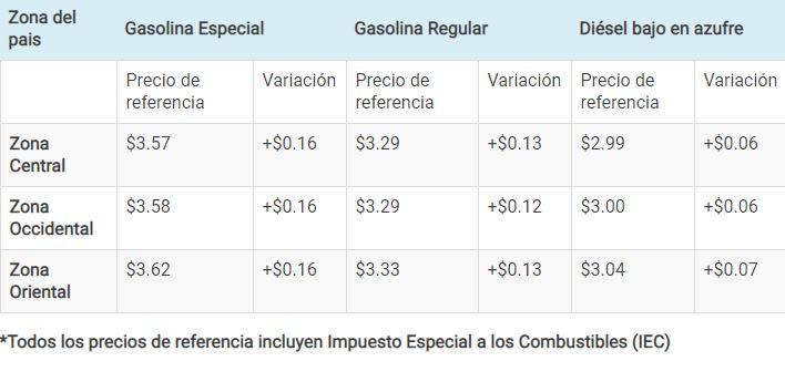 Incrementarán precios de los combustibles hasta $0.16 a partir del hoy martes