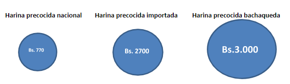 harina-fedeagro