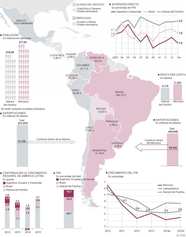 Infografia Mercosur vs Alianza del Pacifico