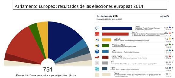 Parlamento Europeo elecciones 2014