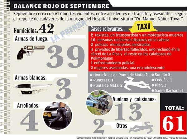 El mes de septiembre cerró con 61 muertes / La Prensa de Monagas