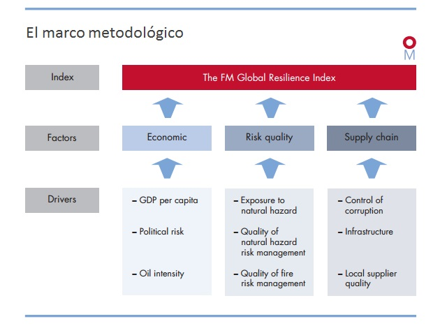 Indice de Flexibilidad Marco Metodologico