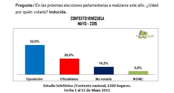 ContextoVenezuelaHernandezL