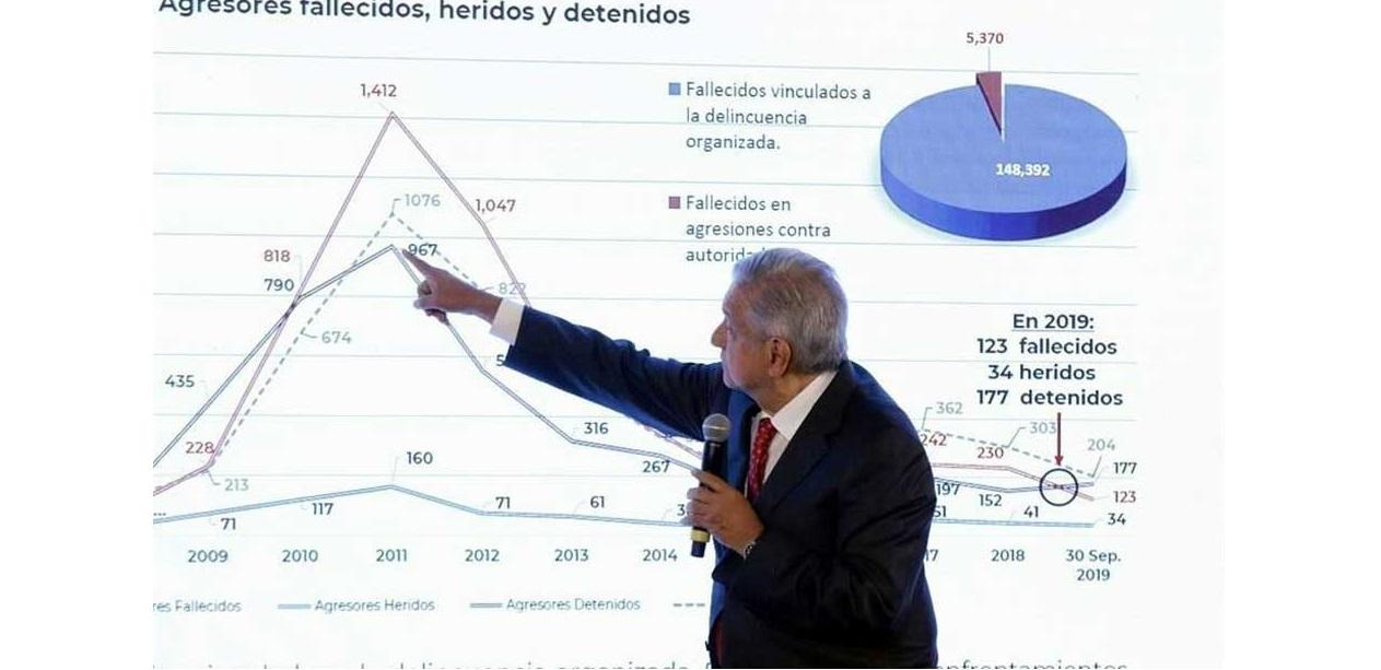 Exhibe López Obrador letalidad con Calderón