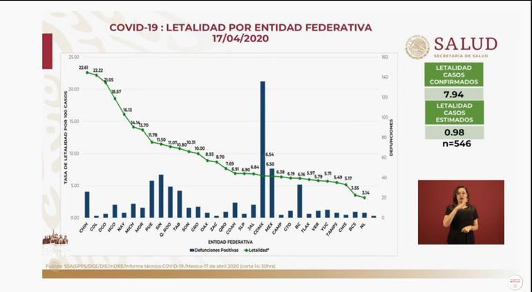 Vuelve Chihuahua a 1ª entidad con mayor letalidad por coronavirus