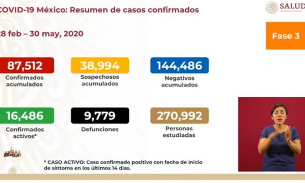 México se acerca a las 10 mil defunciones por Covid-19