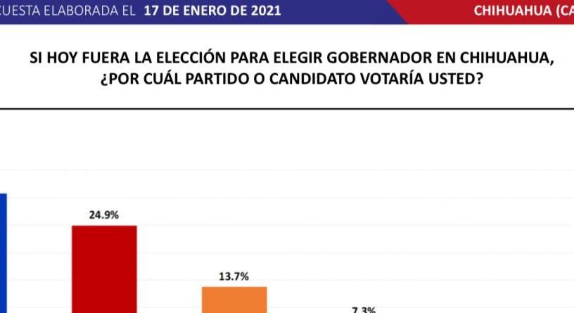 Encabeza Maru Campos preferencias electorales a la Gubernatura: Massive Caller