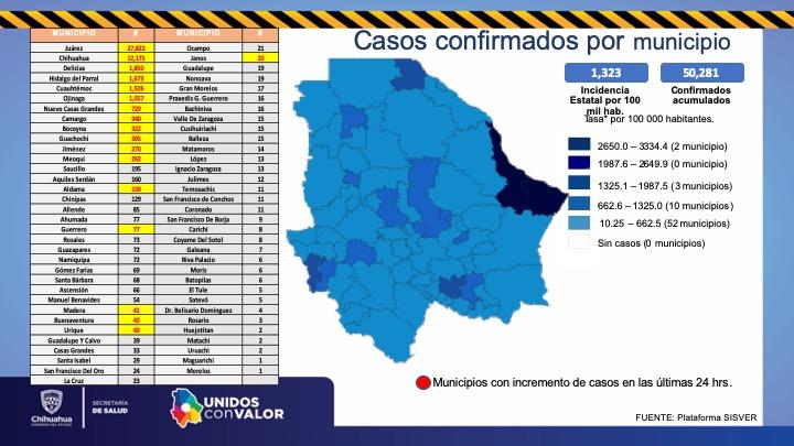 Rebasa Chihuahua los 50 mil casos confirmados de COVID-19