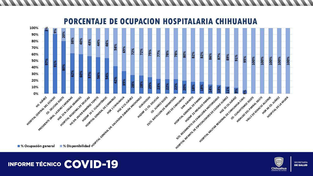 Parral al 10 % de ocupación hospitalaria por covid