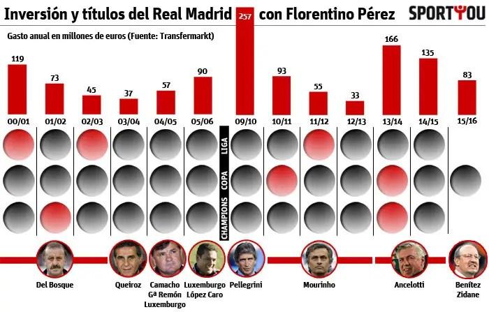 Los 11 entrenadores de la era Florentino Pérez