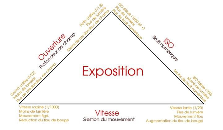 Triangle d'exposition en photographie