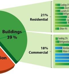source u s department of energy buildings energy data book [ 1295 x 684 Pixel ]