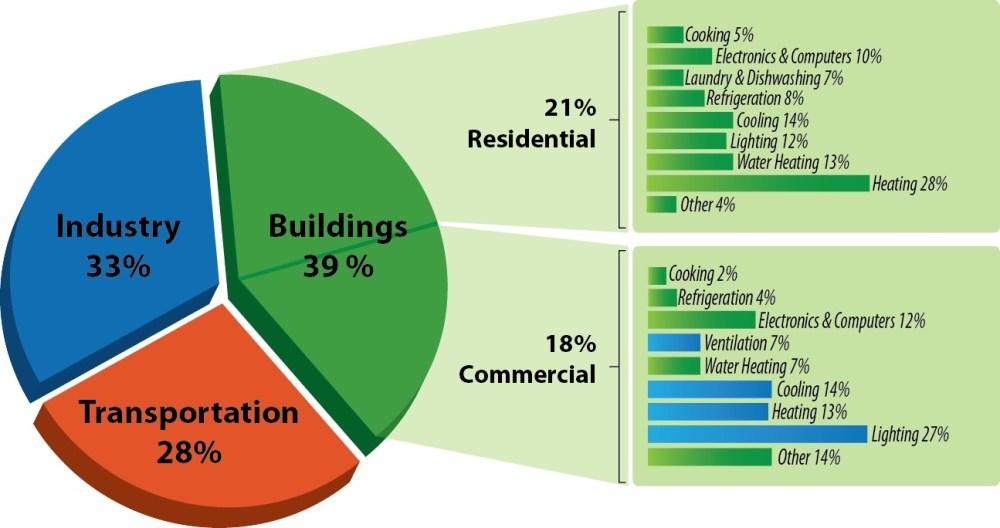 medium resolution of source u s department of energy buildings energy data book