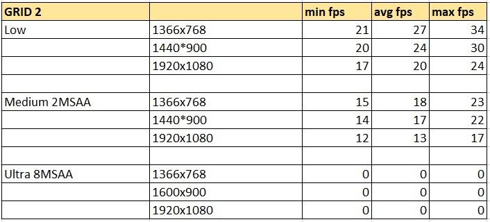 GRID 2 таблица