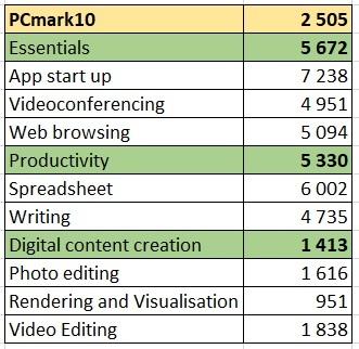 PCmark10 таблица