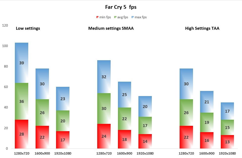 Far Cry 5 fps
