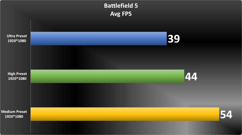 Battlefield 5 Graph