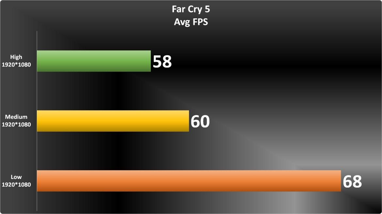Far Cry 5 Graph